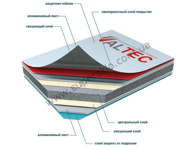 алюминиевая-композитная-панель